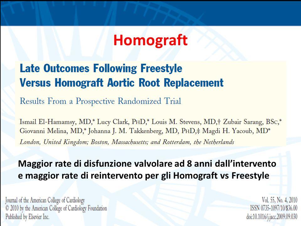 Homograft Maggior rate di disfunzione valvolare ad 8 anni dall'intervento e maggior rate di reintervento per gli Homograft vs Freestyle.