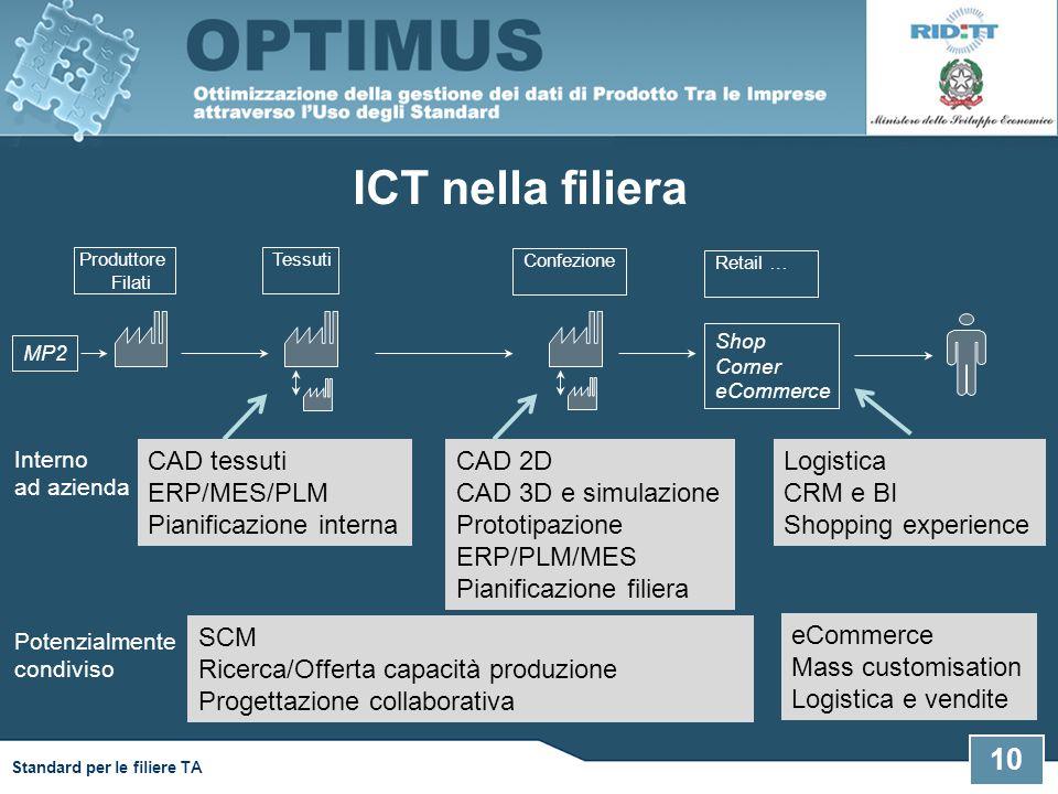 ICT nella filiera CAD tessuti ERP/MES/PLM Pianificazione interna