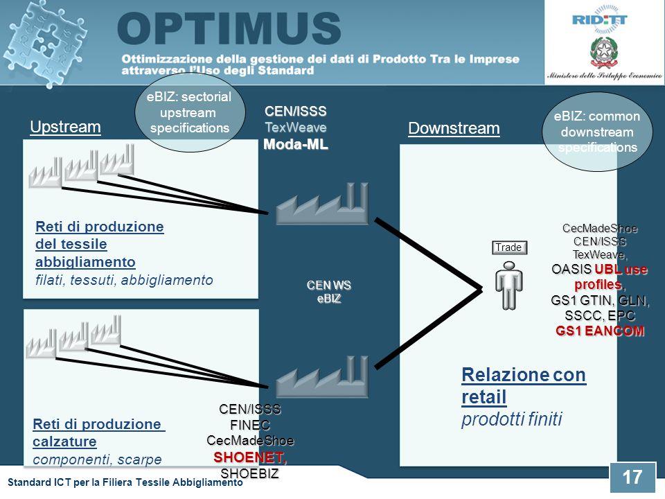 Relazione con retail prodotti finiti Upstream Downstream Moda-ML