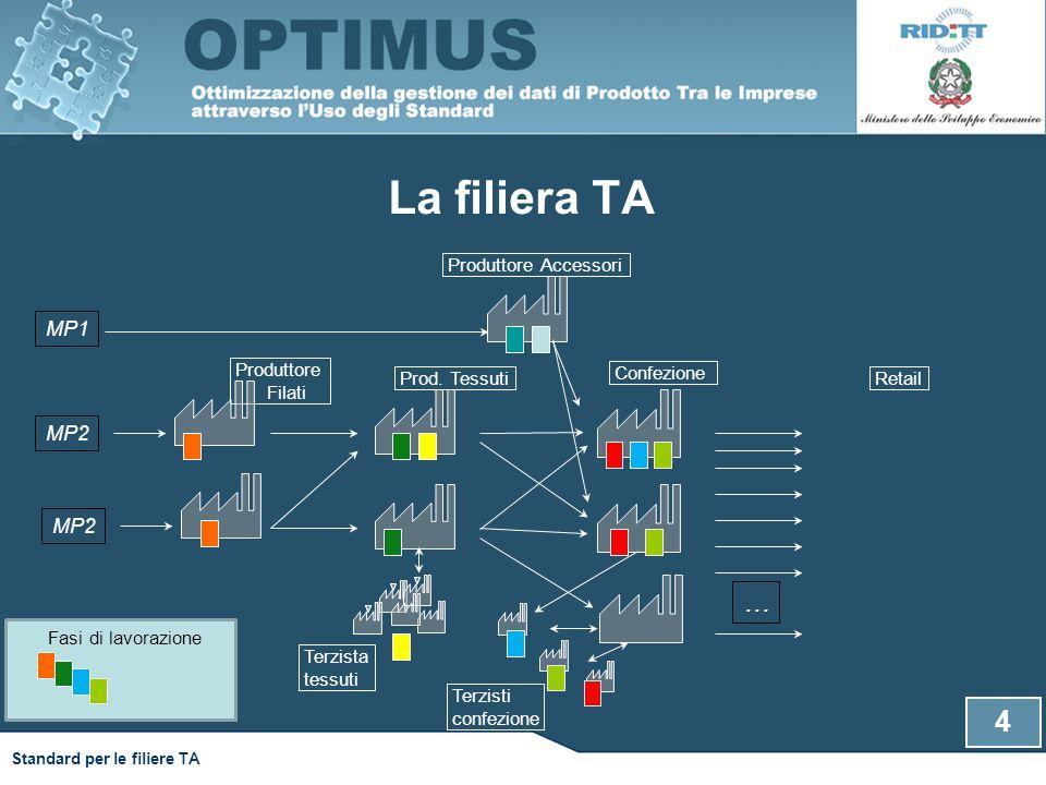 La filiera TA … MP1 MP2 MP2 Produttore Accessori Produttore Filati