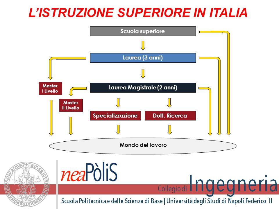 L'ISTRUZIONE SUPERIORE IN ITALIA Laurea Magistrale (2 anni)