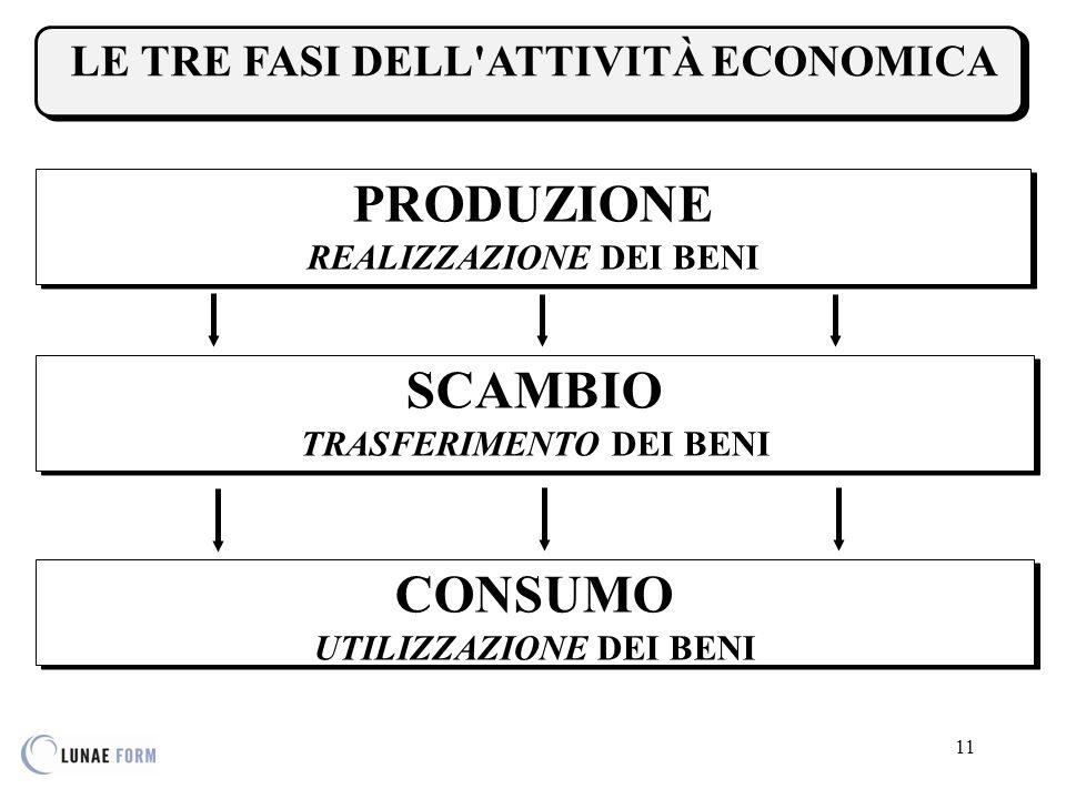 PRODUZIONE SCAMBIO CONSUMO LE TRE FASI DELL ATTIVITÀ ECONOMICA