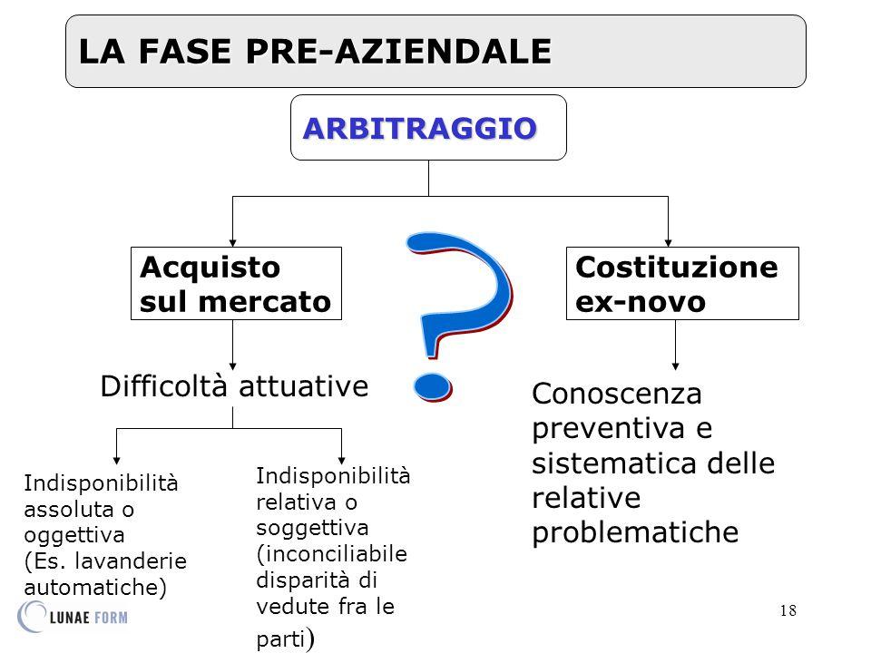 LA FASE PRE-AZIENDALE ARBITRAGGIO Acquisto sul mercato