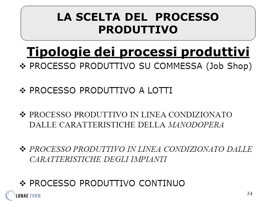LA SCELTA DEL PROCESSO PRODUTTIVO Tipologie dei processi produttivi