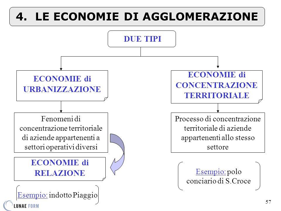 4. LE ECONOMIE DI AGGLOMERAZIONE
