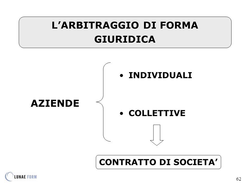 L'ARBITRAGGIO DI FORMA GIURIDICA