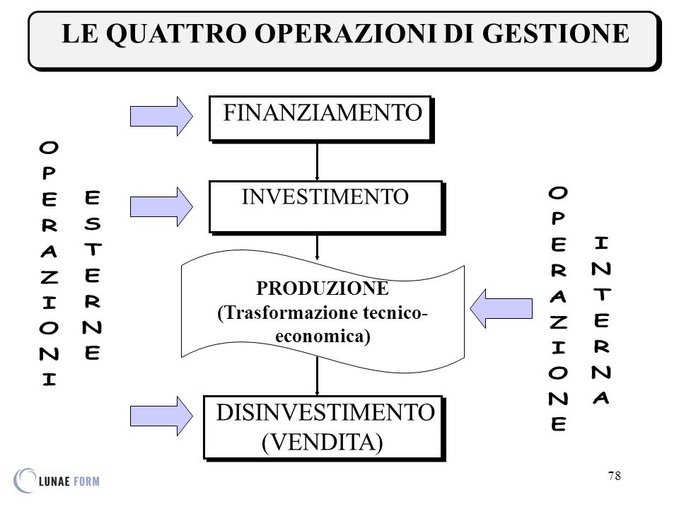 (Trasformazione tecnico-economica)