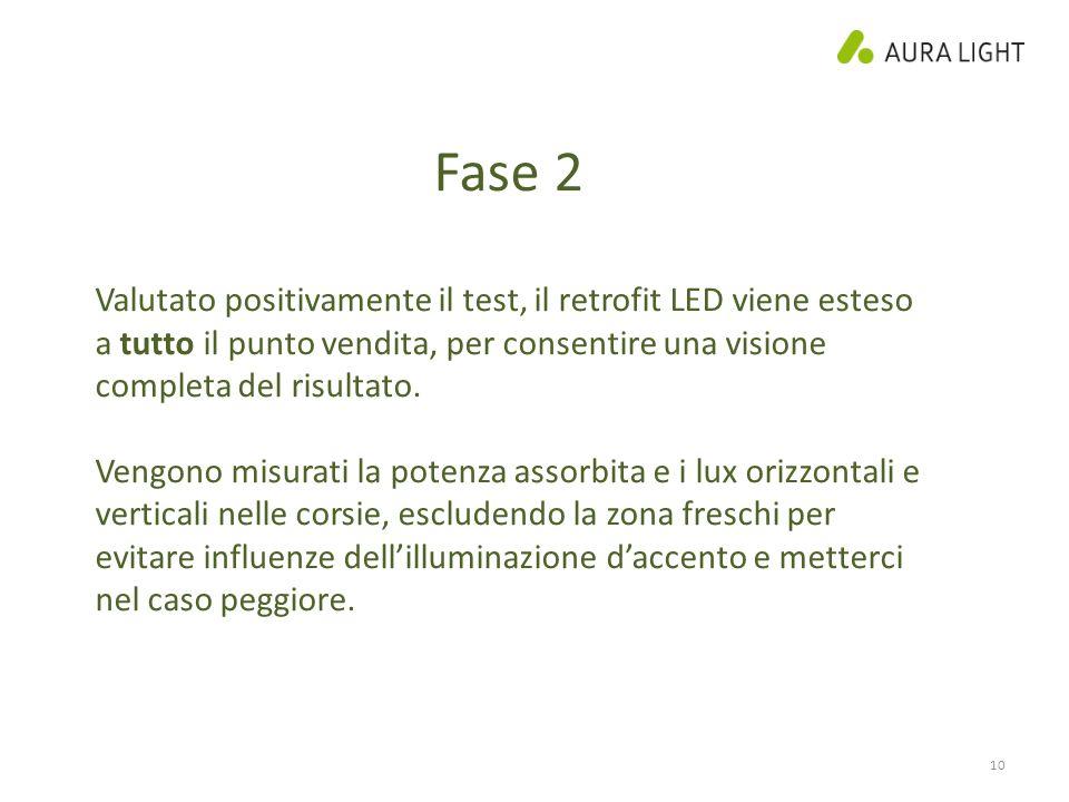 Fase 2 Valutato positivamente il test, il retrofit LED viene esteso a tutto il punto vendita, per consentire una visione completa del risultato.