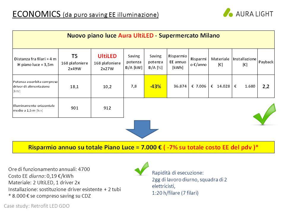 ECONOMICS (da puro saving EE illuminazione)