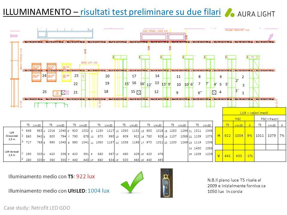 ILLUMINAMENTO – risultati test preliminare su due filari