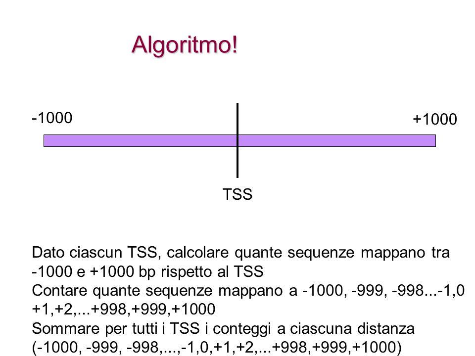 Algoritmo! -1000. +1000. TSS. Dato ciascun TSS, calcolare quante sequenze mappano tra. -1000 e +1000 bp rispetto al TSS.
