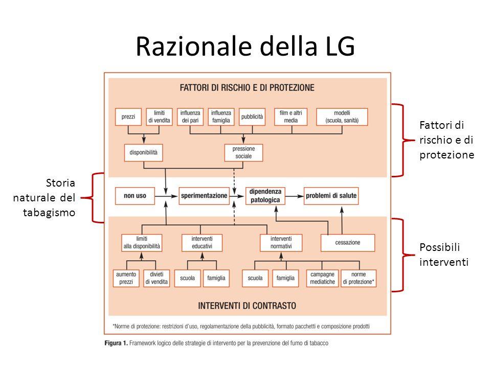 Razionale della LG Fattori di rischio e di protezione