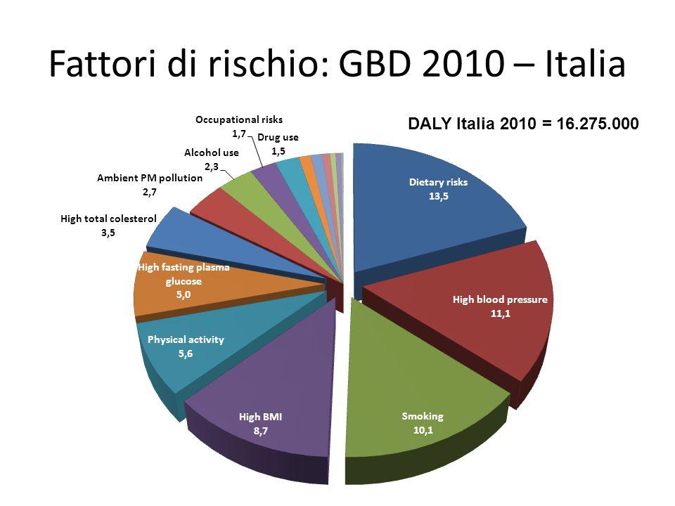 Fattori di rischio: GBD 2010 – Italia