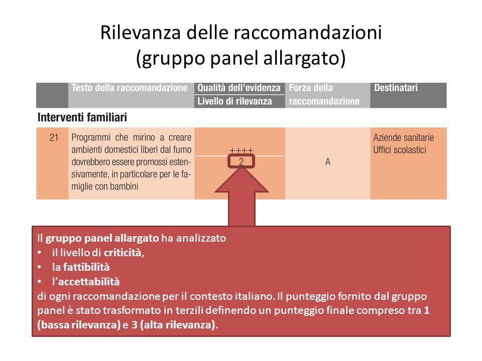 Rilevanza delle raccomandazioni (gruppo panel allargato)