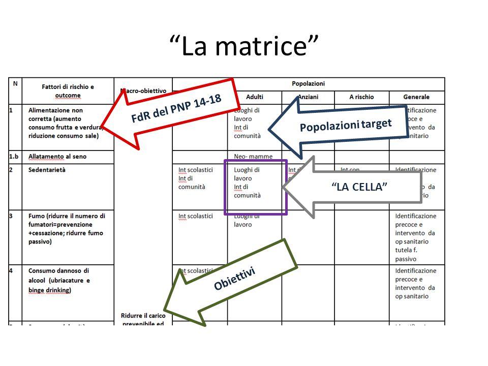 La matrice FdR del PNP 14-18 Popolazioni target LA CELLA Obiettivi