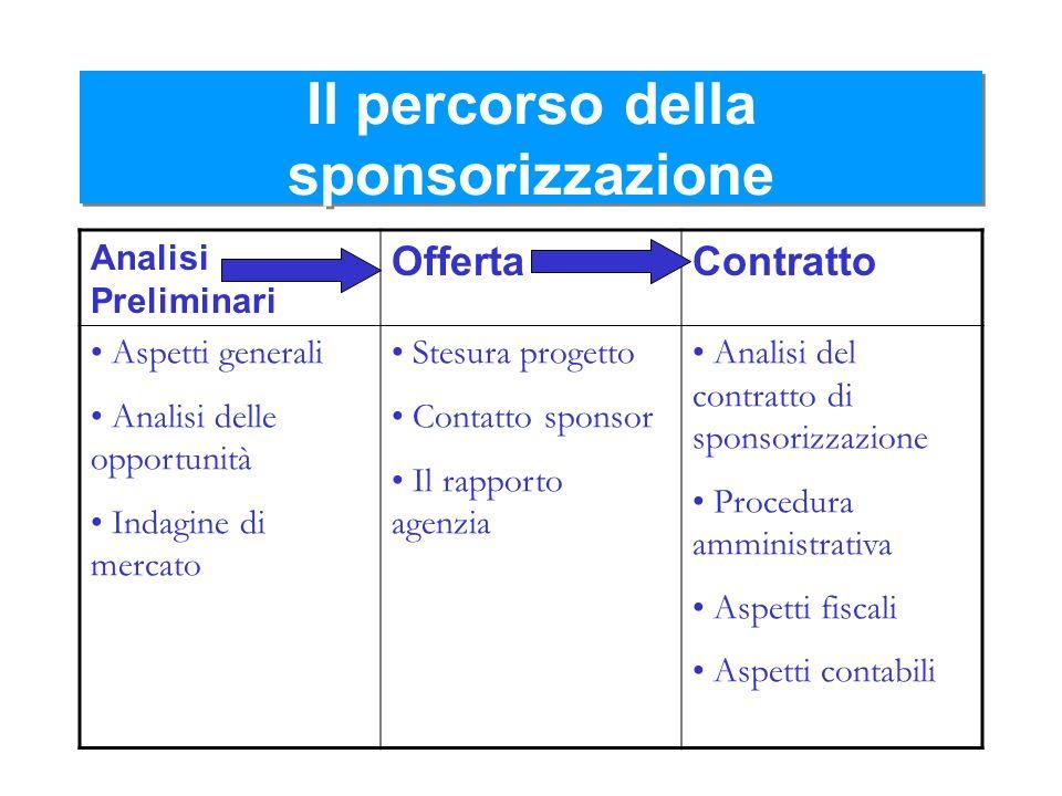 Il percorso della sponsorizzazione