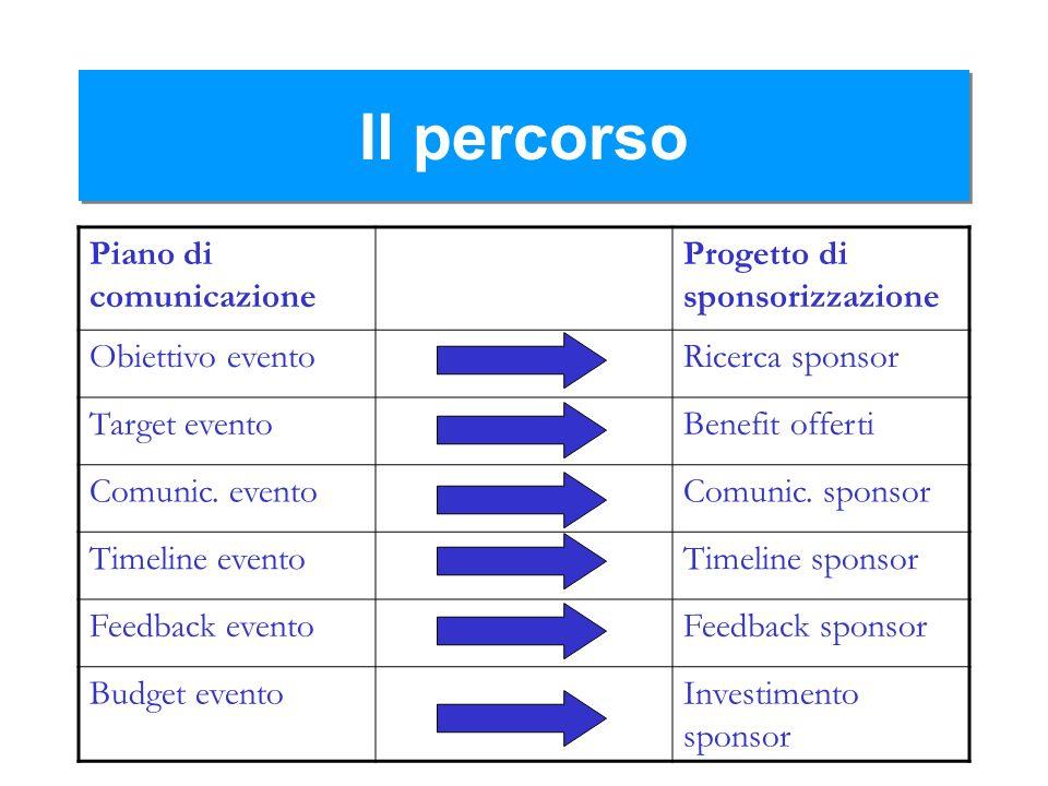 Il percorso Piano di comunicazione Progetto di sponsorizzazione