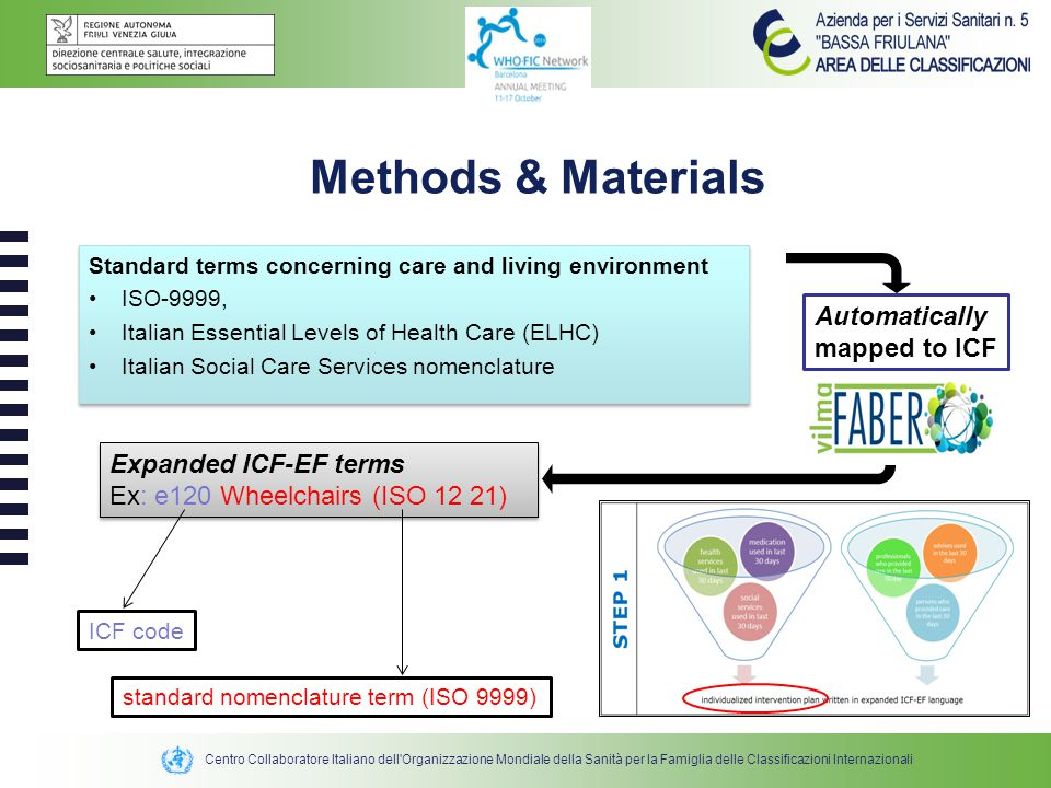 Methods & Materials Automaticallymapped to ICF Expanded ICF-EF terms