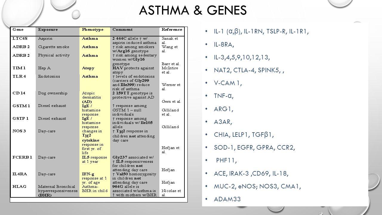 Asthma & GENES IL-1 (α,β), IL-1RN, TSLP-R, IL-1R1, IL-8RA,