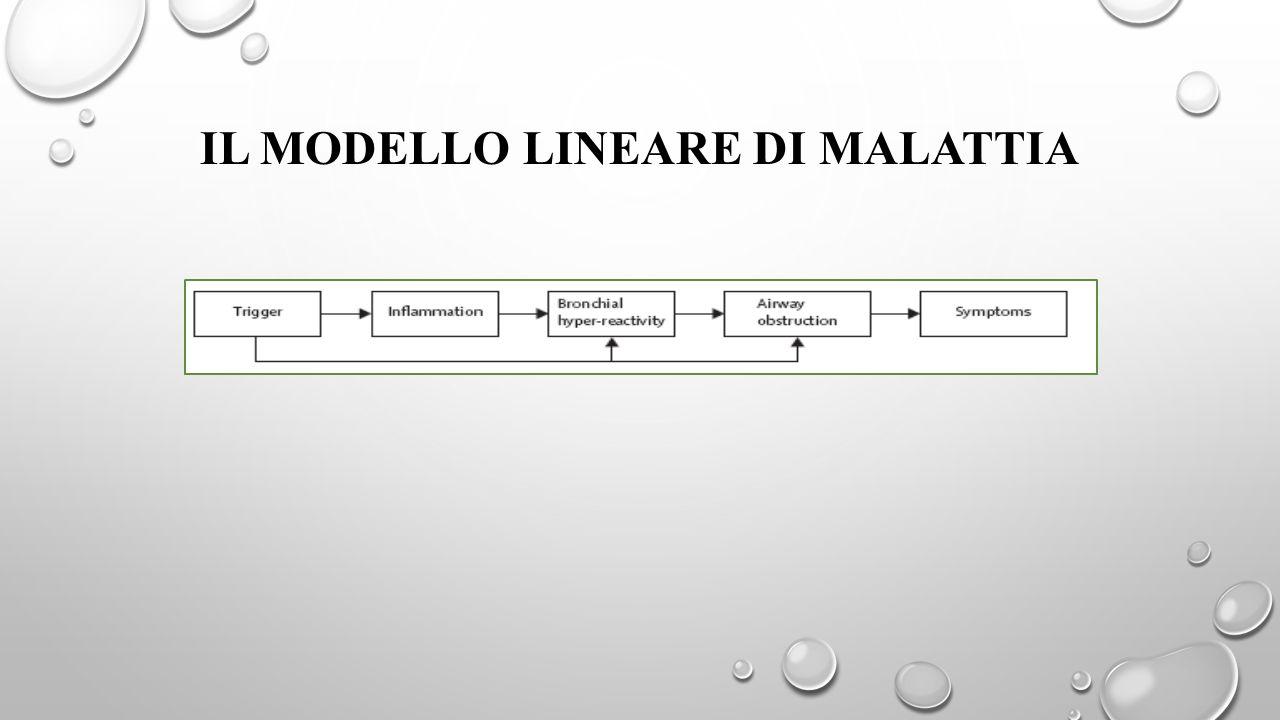 Il modello lineare di malattia