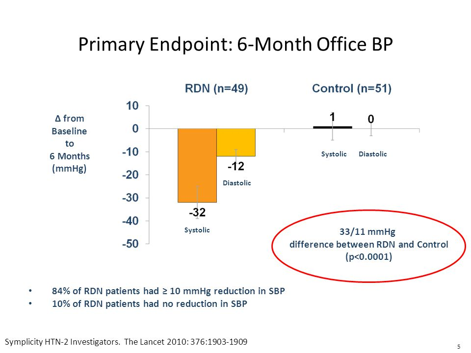 Primary Endpoint: 6-Month Office BP
