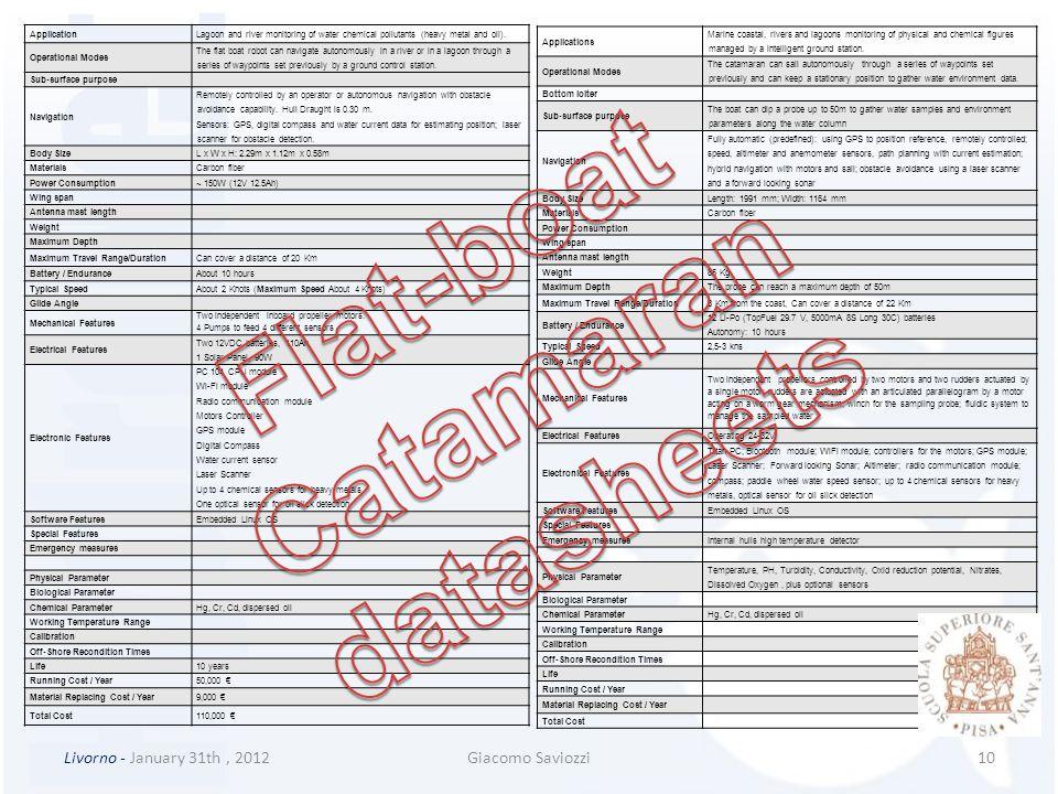 Flat-boat Catamaran datasheets
