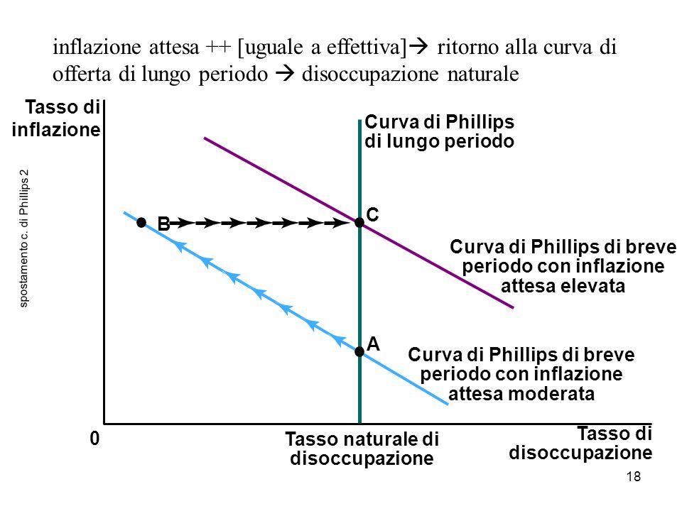 spostamento c. di Phillips 2
