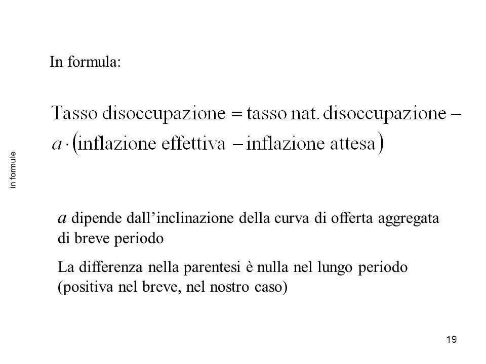 In formula: in formule. a dipende dall'inclinazione della curva di offerta aggregata di breve periodo.