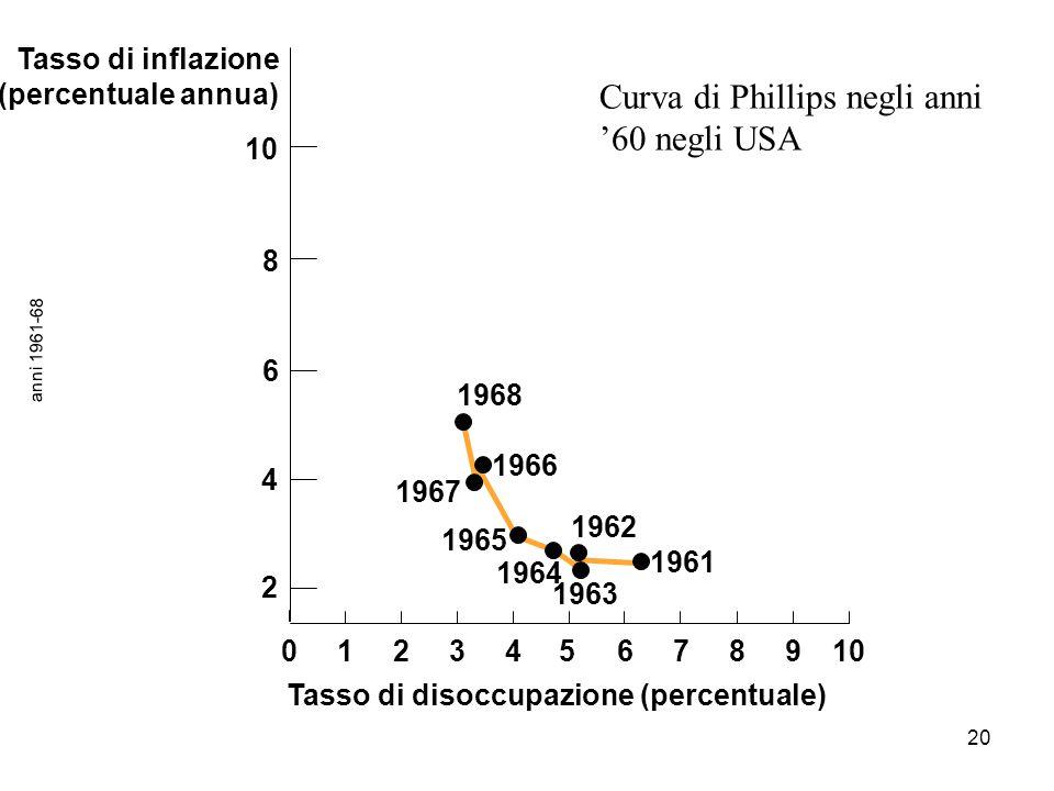 Tasso di disoccupazione (percentuale)