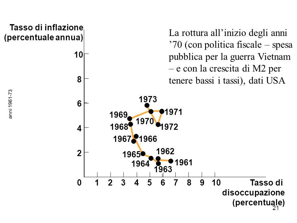Tasso di inflazione (percentuale annua)
