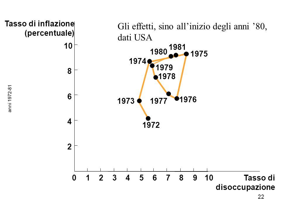 Gli effetti, sino all'inizio degli anni '80, dati USA