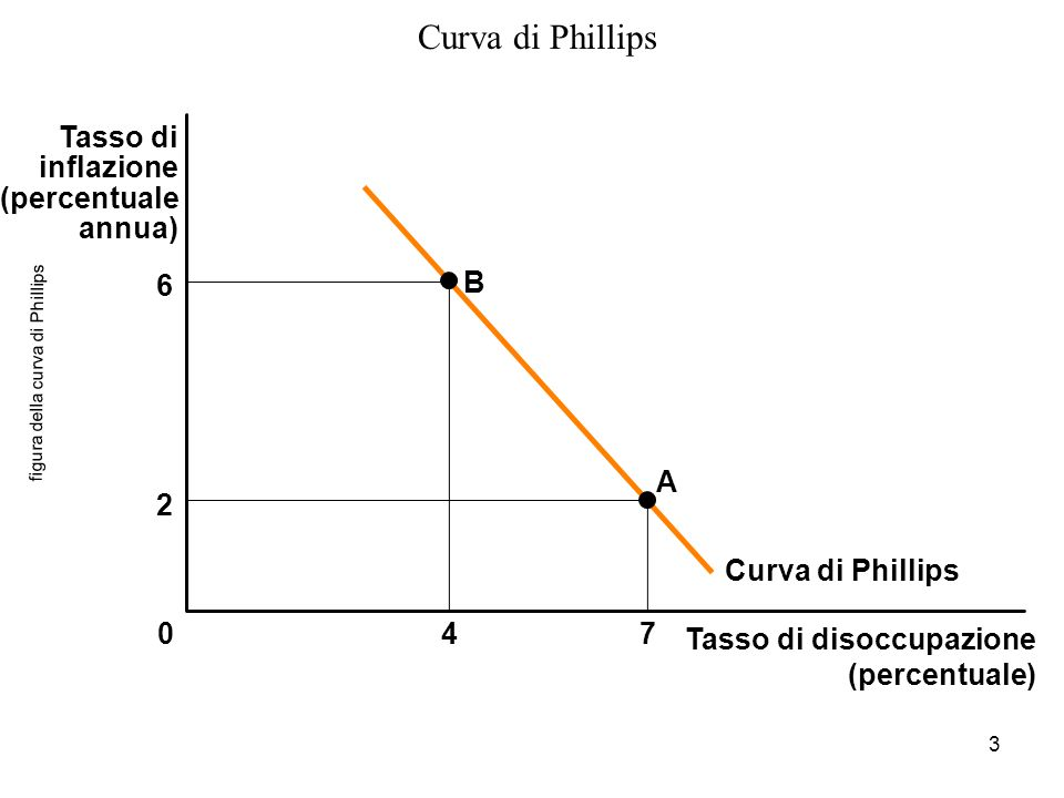 figura della curva di Phillips