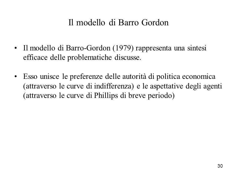 Il modello di Barro Gordon