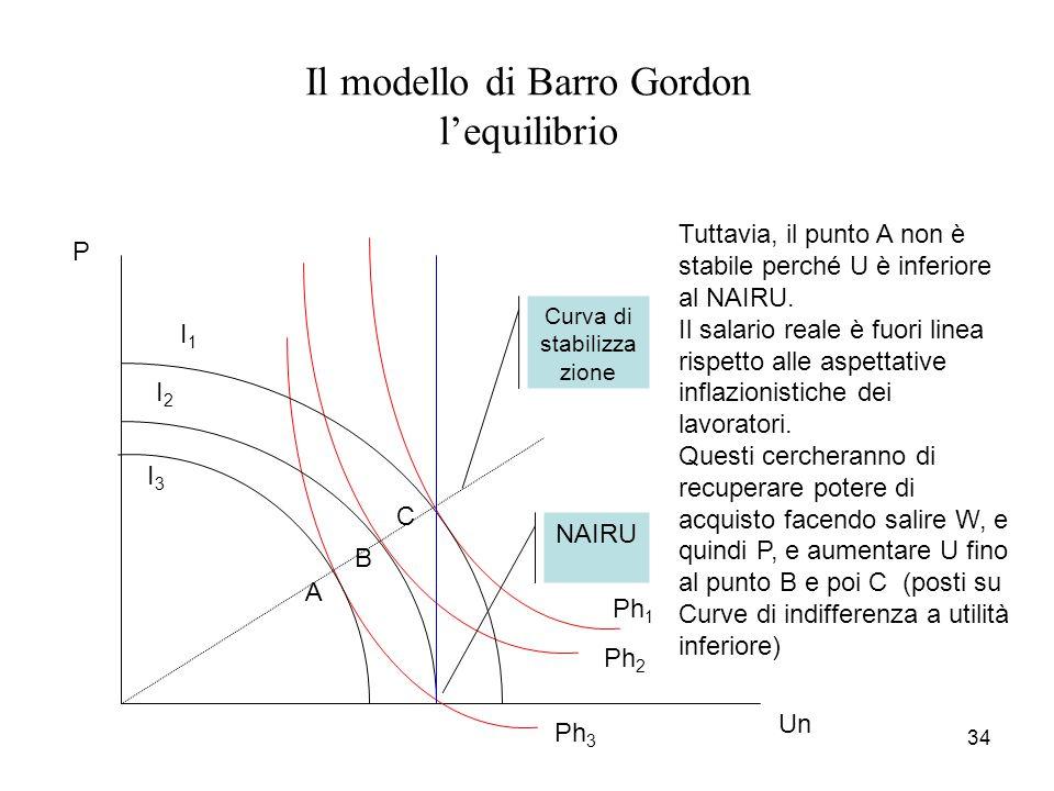Il modello di Barro Gordon l'equilibrio