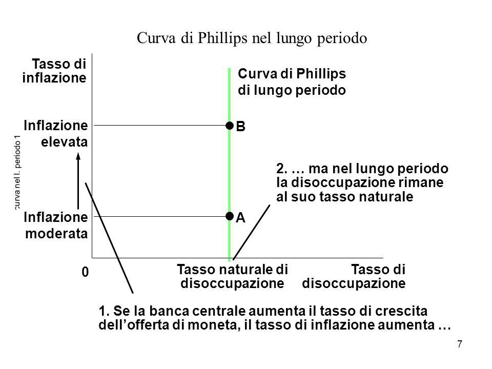 Curva di Phillips di lungo periodo Tasso naturale di disoccupazione