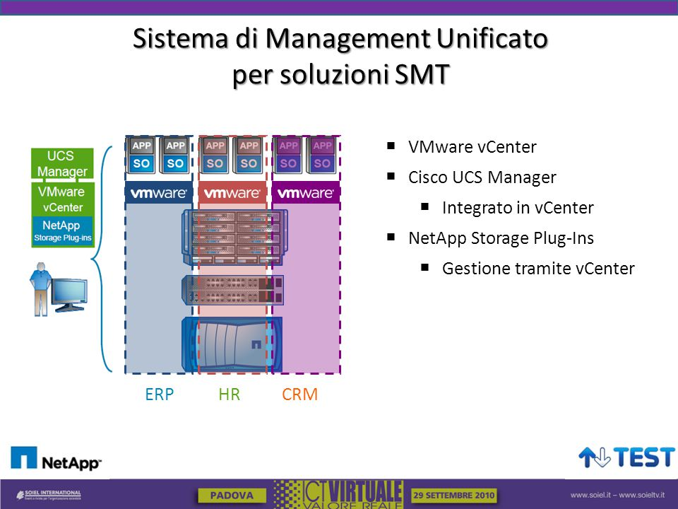 Sistema di Management Unificato