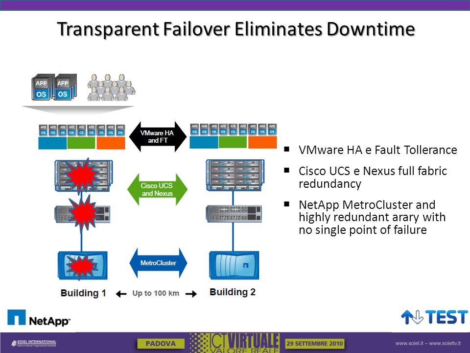 Transparent Failover Eliminates Downtime