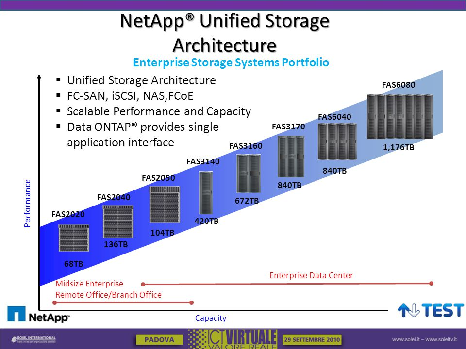 Enterprise Storage Systems Portfolio