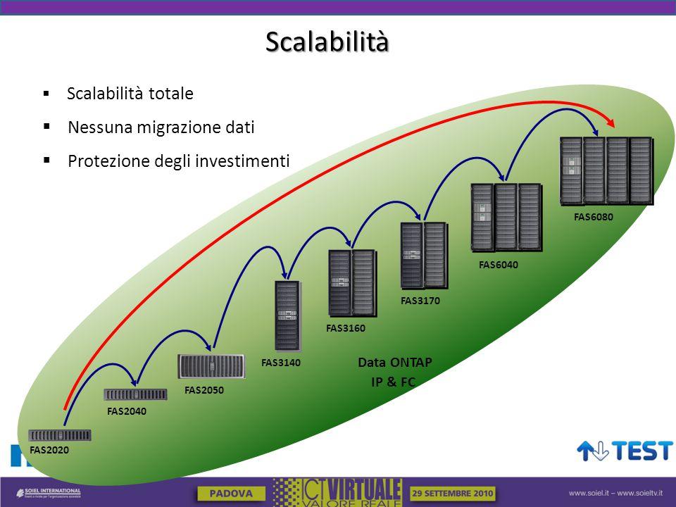 Scalabilità Nessuna migrazione dati Protezione degli investimenti