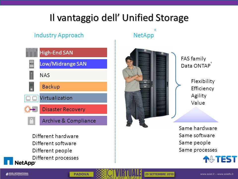 Il vantaggio dell' Unified Storage