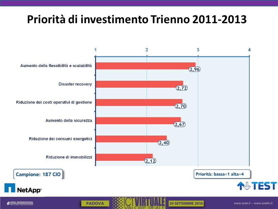 Priorità di investimento Trienno 2011-2013