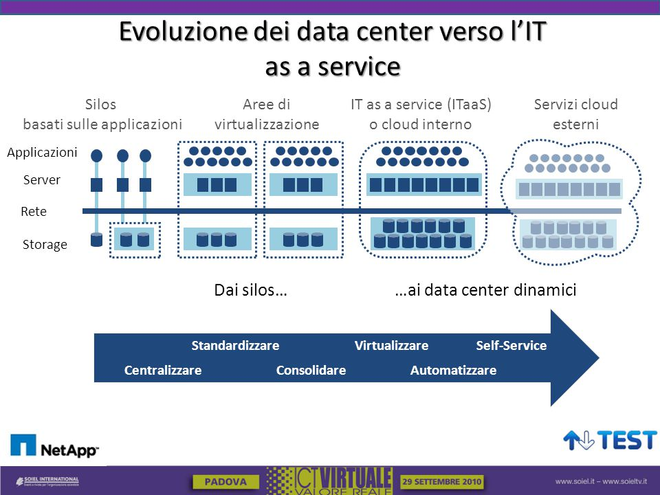 Evoluzione dei data center verso l'IT as a service