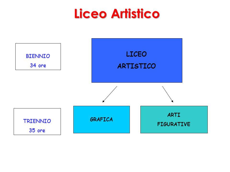 Liceo Artistico LICEO ARTISTICO BIENNIO 34 ore GRAFICA ARTI TRIENNIO