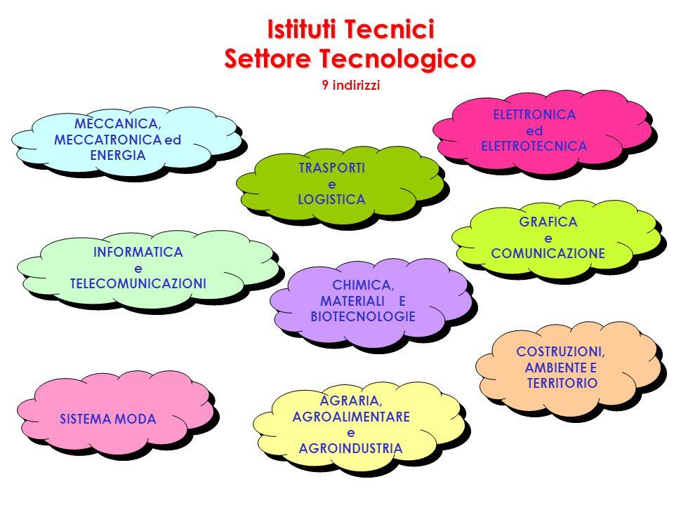 MECCANICA, MECCATRONICA ed MATERIALI E BIOTECNOLOGIE