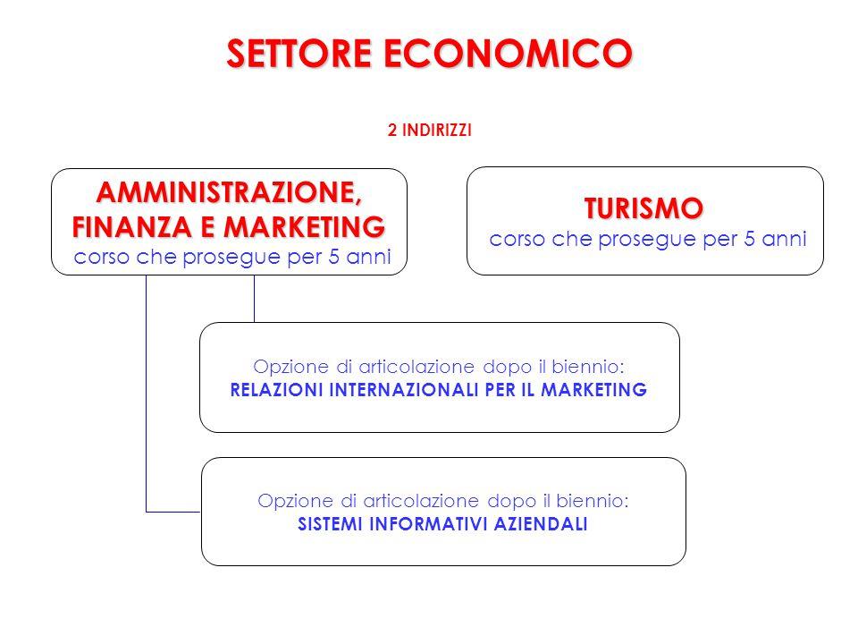 SETTORE ECONOMICO AMMINISTRAZIONE, TURISMO FINANZA E MARKETING
