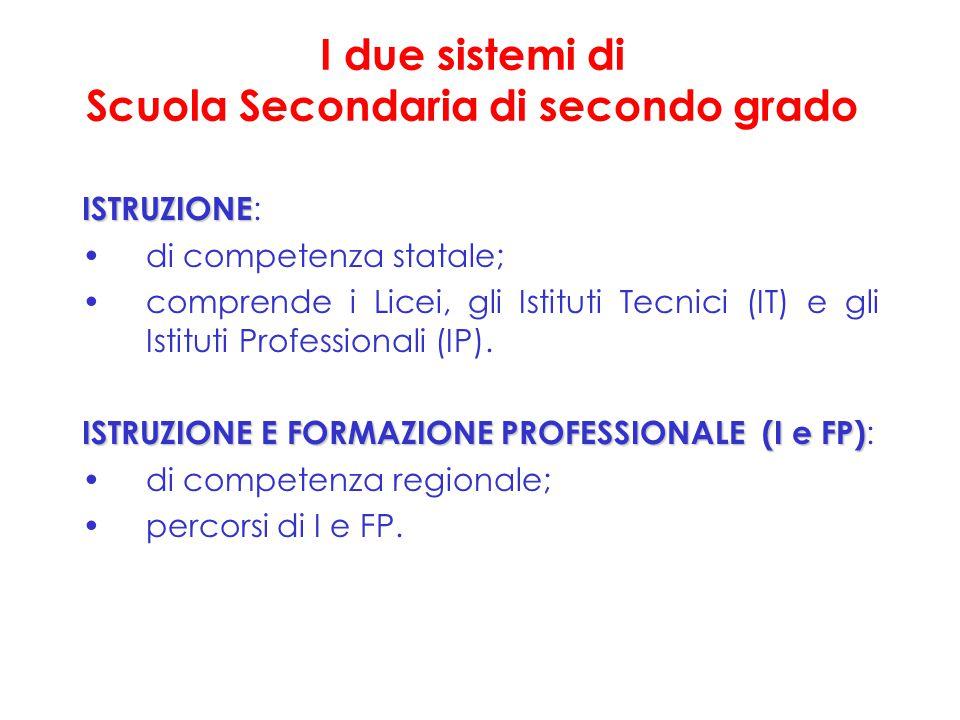 I due sistemi di Scuola Secondaria di secondo grado