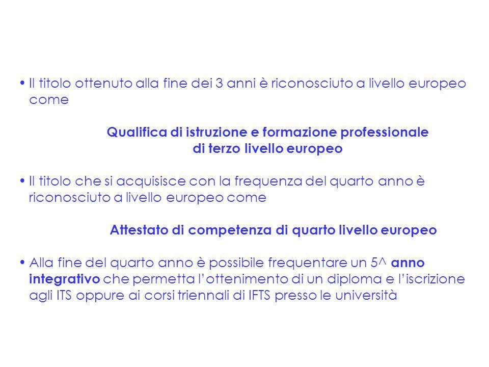 Qualifica di istruzione e formazione professionale