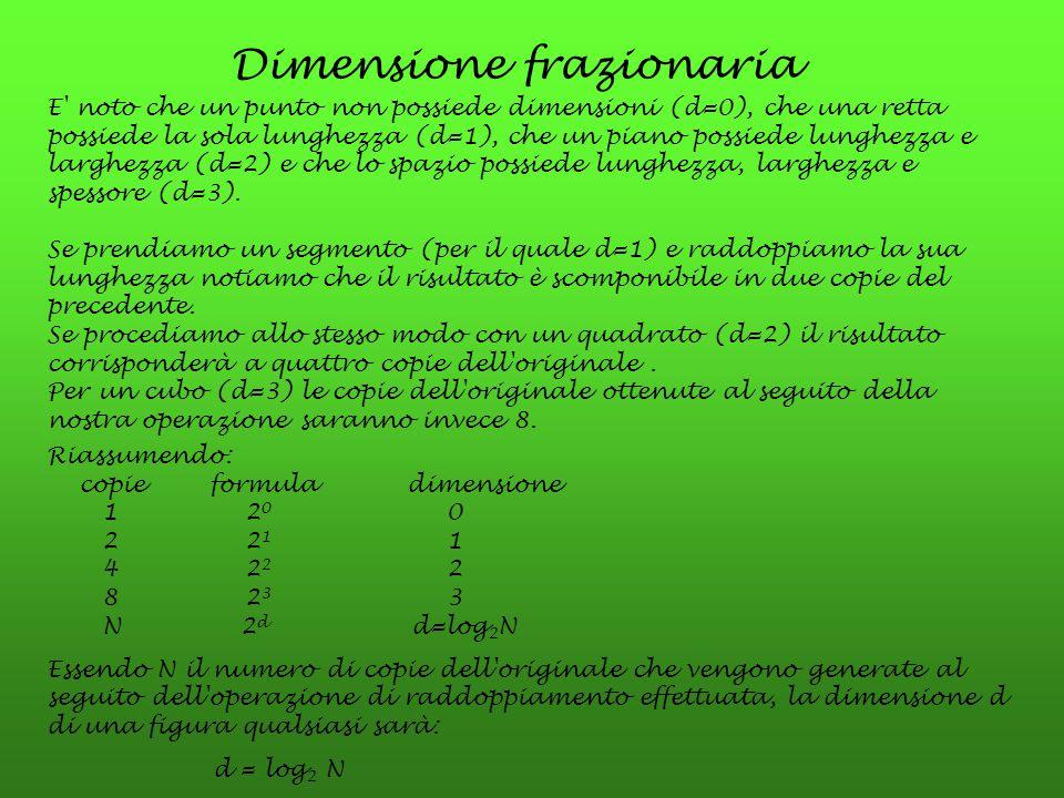 Dimensione frazionaria