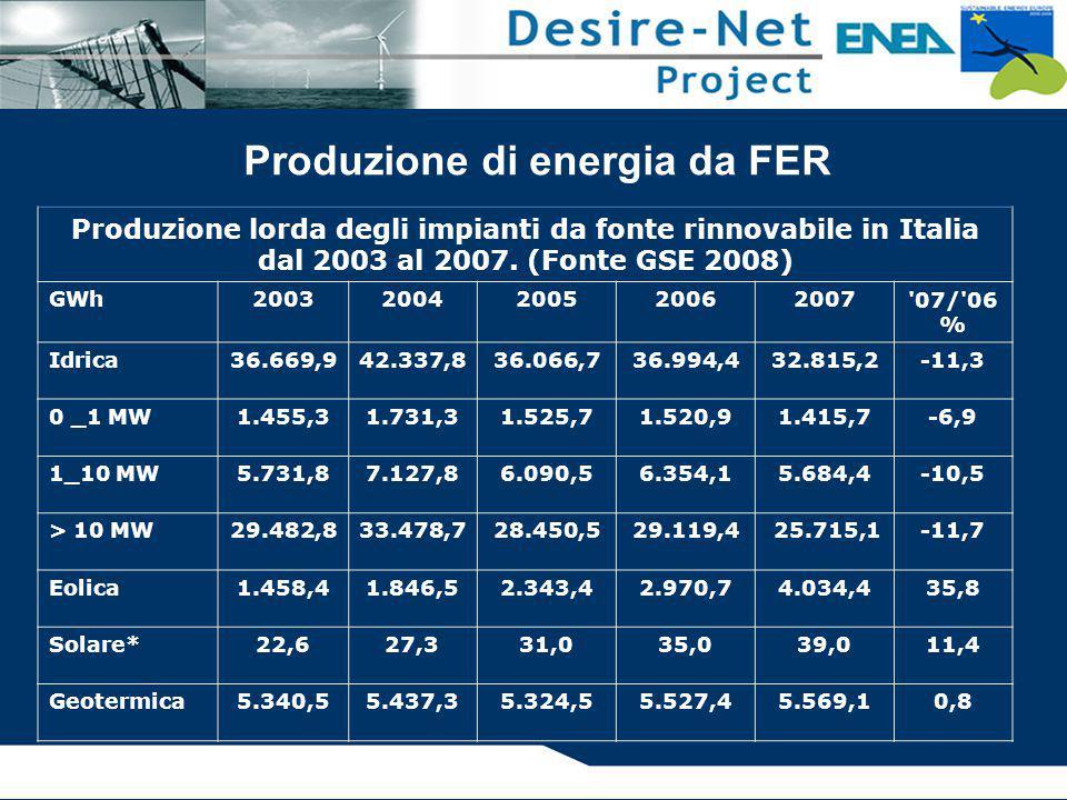 Produzione di energia da FER