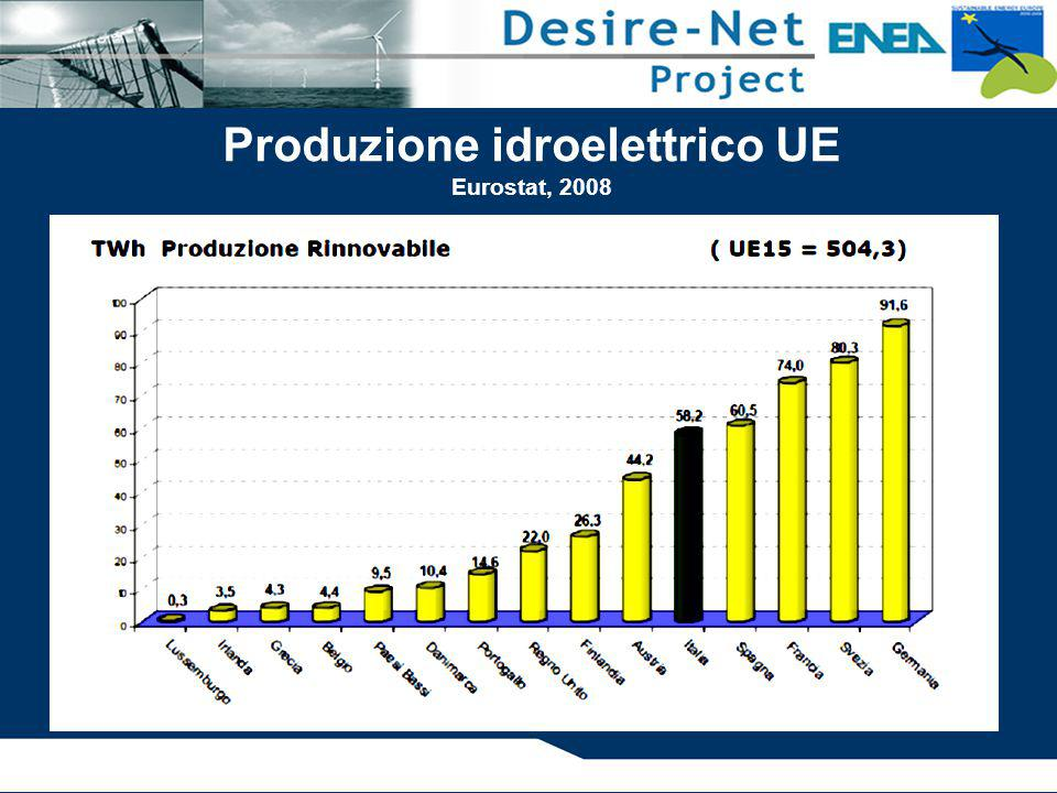Produzione idroelettrico UE Eurostat, 2008